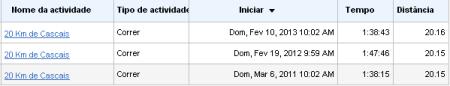 20-km-de-Cascais-2011-2013-resumo